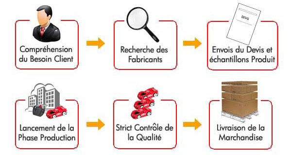 importer_de_chine_sourcing